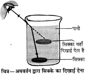 RBSE Solutions for Class 10 Science Chapter 9 प्रकाश image - 57