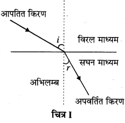 RBSE Solutions for Class 10 Science Chapter 9 प्रकाश image - 6