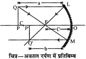 RBSE Solutions for Class 10 Science Chapter 9 प्रकाश image - 63