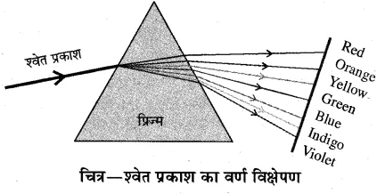 RBSE Solutions for Class 10 Science Chapter 9 प्रकाश image - 70