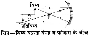 RBSE Solutions for Class 10 Science Chapter 9 प्रकाश image - 72