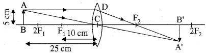 RBSE Solutions for Class 10 Science Chapter 9 प्रकाश image - 75