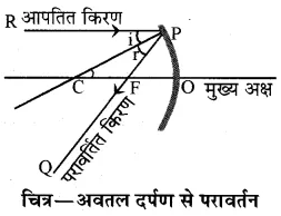 RBSE Solutions for Class 10 Science Chapter 9 प्रकाश image - 81