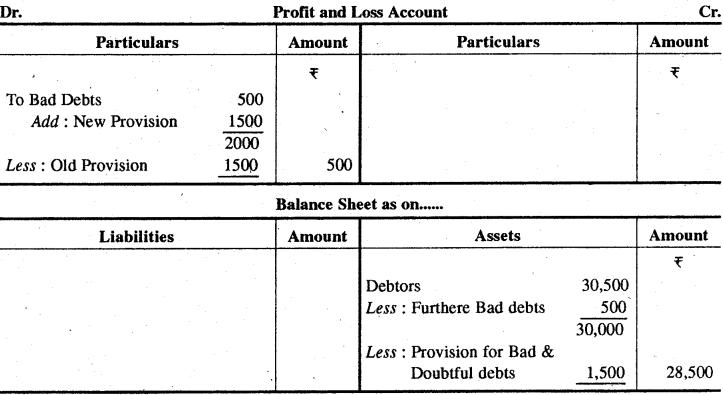 RBSE Solutions for Class 11 Accountancy Chapter 11 मूल्य ह्रास, आयोजन एवं संचय image - 27