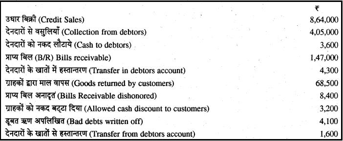 RBSE Solutions for Class 11 Accountancy Chapter 12 वर्गीय एवं स्वकीय संतुलन प्रणाली image - 9