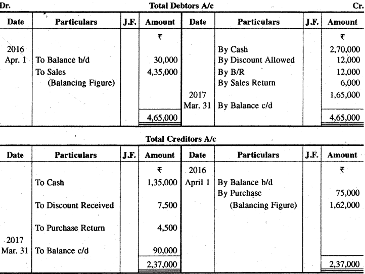 RBSE Solutions for Class 11 Accountancy Chapter 13 अपूर्ण अभिलेखों के खाते image - 11
