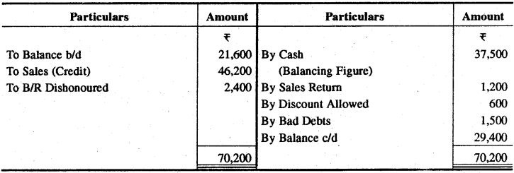 RBSE Solutions for Class 11 Accountancy Chapter 13 अपूर्ण अभिलेखों के खाते image - 13