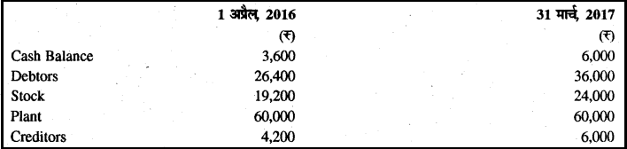 RBSE Solutions for Class 11 Accountancy Chapter 13 अपूर्ण अभिलेखों के खाते image - 18