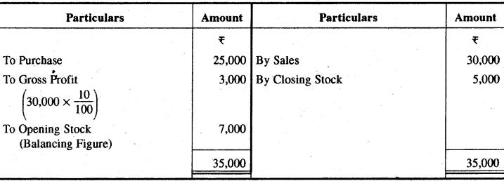 RBSE Solutions for Class 11 Accountancy Chapter 13 अपूर्ण अभिलेखों के खाते image - 2