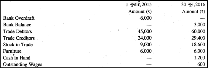 RBSE Solutions for Class 11 Accountancy Chapter 13 अपूर्ण अभिलेखों के खाते image - 21
