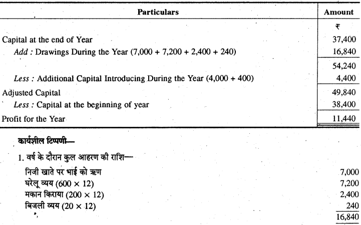 RBSE Solutions for Class 11 Accountancy Chapter 13 अपूर्ण अभिलेखों के खाते image - 27