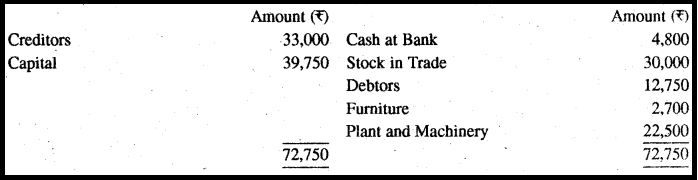 RBSE Solutions for Class 11 Accountancy Chapter 13 अपूर्ण अभिलेखों के खाते image - 29