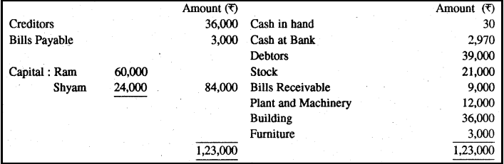 RBSE Solutions for Class 11 Accountancy Chapter 13 अपूर्ण अभिलेखों के खाते image - 39