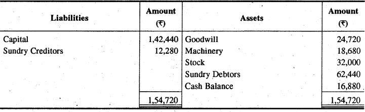 RBSE Solutions for Class 11 Accountancy Chapter 13 अपूर्ण अभिलेखों के खाते image - 44