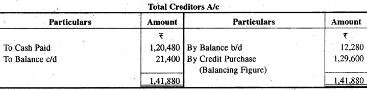 RBSE Solutions for Class 11 Accountancy Chapter 13 अपूर्ण अभिलेखों के खाते image - 49