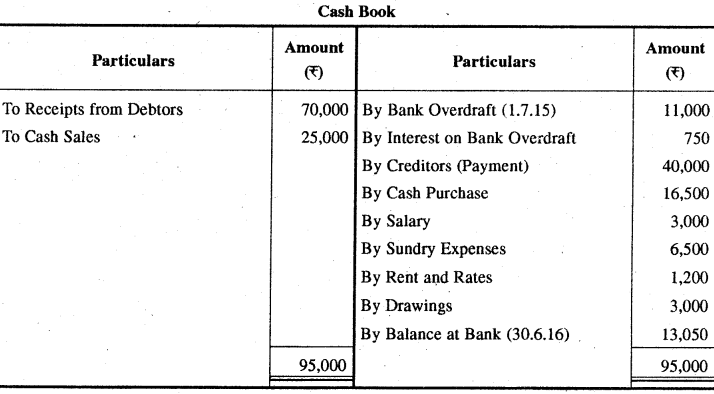 RBSE Solutions for Class 11 Accountancy Chapter 13 अपूर्ण अभिलेखों के खाते image - 50