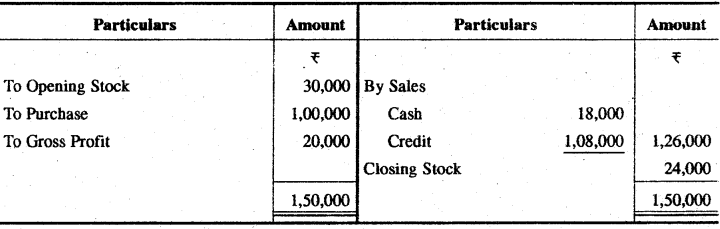 RBSE Solutions for Class 11 Accountancy Chapter 13 अपूर्ण अभिलेखों के खाते image - 6