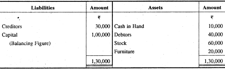 RBSE Solutions for Class 11 Accountancy Chapter 13 अपूर्ण अभिलेखों के खाते image - 8