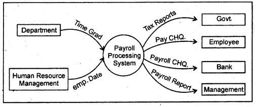 RBSE Solutions for Class 11 Accountancy Chapter 14 लेखांकन में कम्प्यूटर image - 13