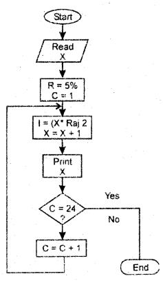 RBSE Solutions for Class 11 Accountancy Chapter 14 लेखांकन में कम्प्यूटर image - 15