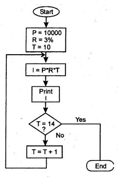 RBSE Solutions for Class 11 Accountancy Chapter 14 लेखांकन में कम्प्यूटर image - 16