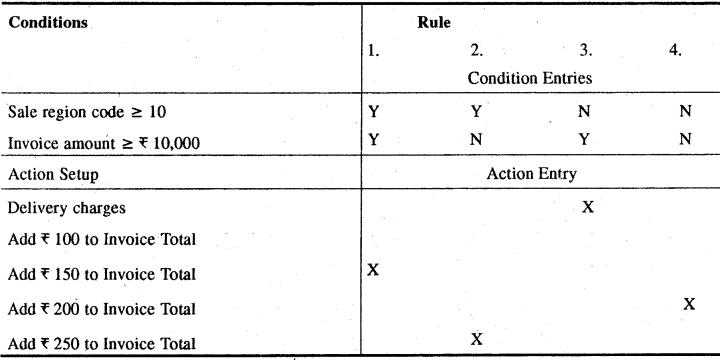 RBSE Solutions for Class 11 Accountancy Chapter 14 लेखांकन में कम्प्यूटर image - 17