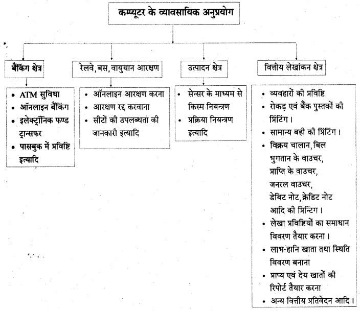 RBSE Solutions for Class 11 Accountancy Chapter 14 लेखांकन में कम्प्यूटर image - 19