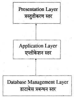 RBSE Solutions for Class 11 Accountancy Chapter 14 लेखांकन में कम्प्यूटर image - 9