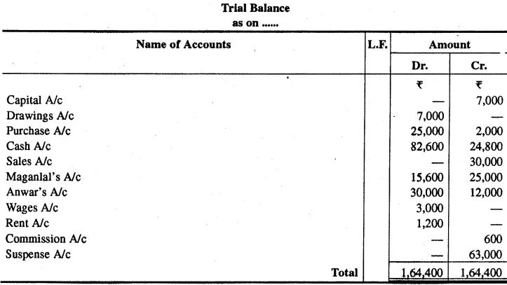 RBSE Solutions for Class 11 Accountancy Chapter 5 तलपट एवं अशुद्धियों का सुधार image - 15