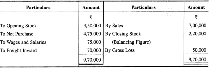 RBSE Solutions for Class 11 Accountancy Chapter 6 अन्तिम खाते image - 11