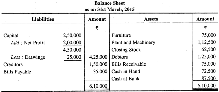 RBSE Solutions for Class 11 Accountancy Chapter 6 अन्तिम खाते image - 15