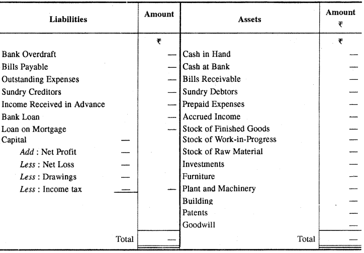 RBSE Solutions for Class 11 Accountancy Chapter 6 अन्तिम खाते image - 5