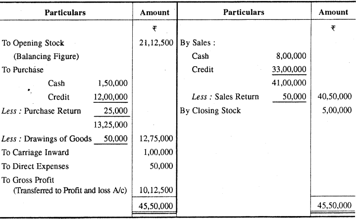 RBSE Solutions for Class 11 Accountancy Chapter 6 अन्तिम खाते image - 8
