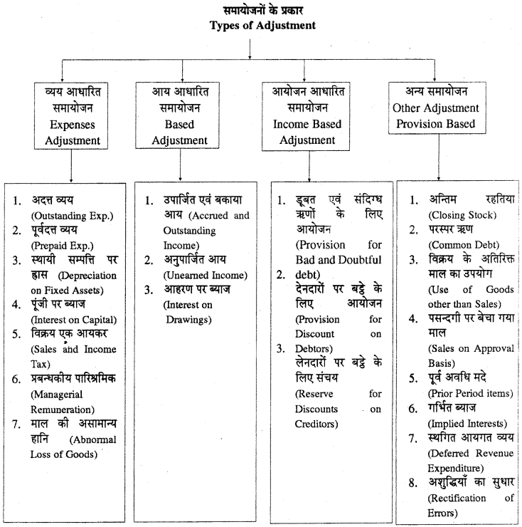 RBSE Solutions for Class 11 Accountancy Chapter 7 समायोजन सहित अन्तिम खाते images - 10