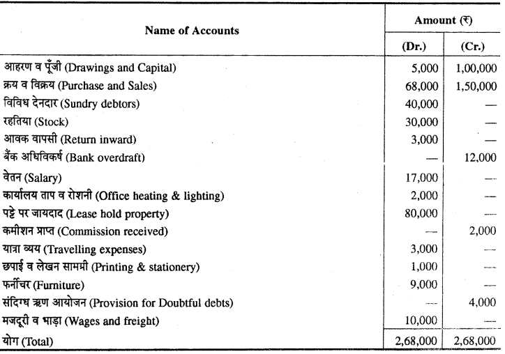 RBSE Solutions for Class 11 Accountancy Chapter 7 समायोजन सहित अन्तिम खाते images - 11