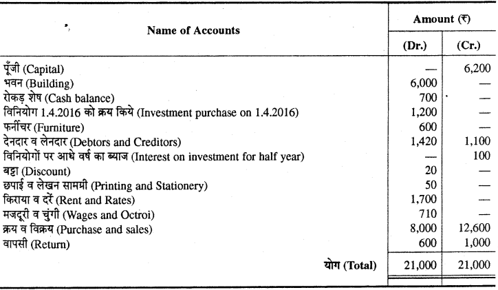 RBSE Solutions for Class 11 Accountancy Chapter 7 समायोजन सहित अन्तिम खाते images - 16