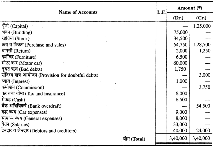 RBSE Solutions for Class 11 Accountancy Chapter 7 समायोजन सहित अन्तिम खाते images - 20