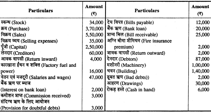 RBSE Solutions for Class 11 Accountancy Chapter 7 समायोजन सहित अन्तिम खाते images - 27