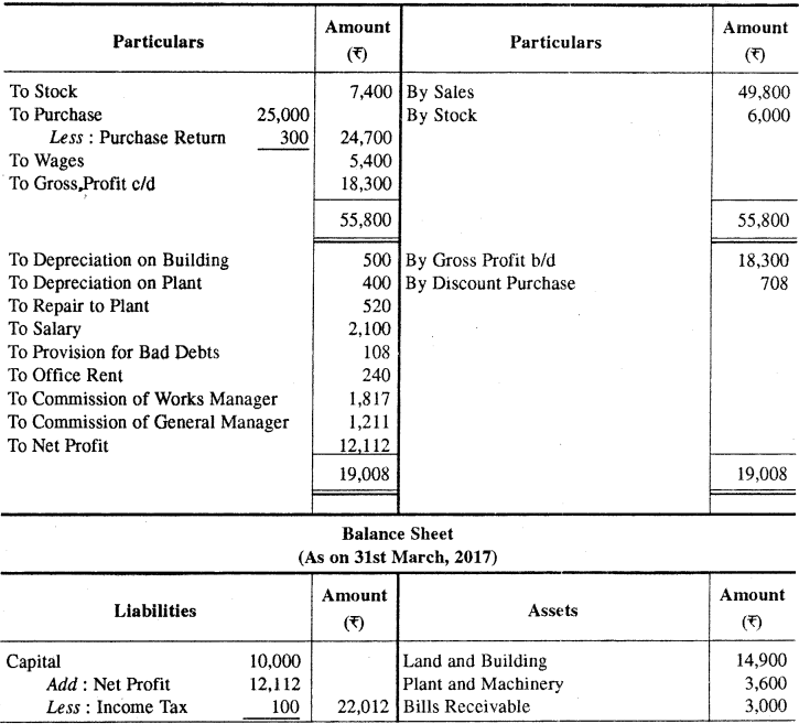 RBSE Solutions for Class 11 Accountancy Chapter 7 समायोजन सहित अन्तिम खाते images - 32