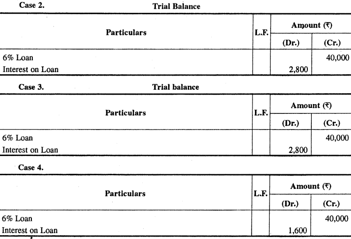 RBSE Solutions for Class 11 Accountancy Chapter 7 समायोजन सहित अन्तिम खाते images - 7