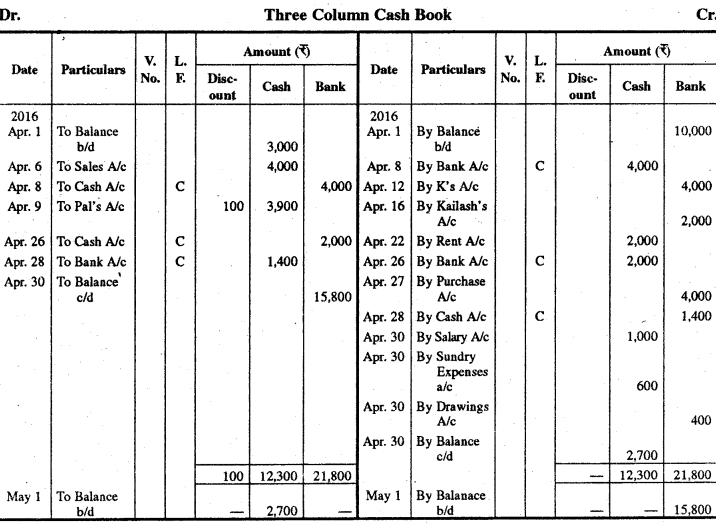RBSE Solutions for Class 11 Accountancy Chapter 8 रोकड़ बही एवं बैंक सम्बन्धी व्यवहार image - 32