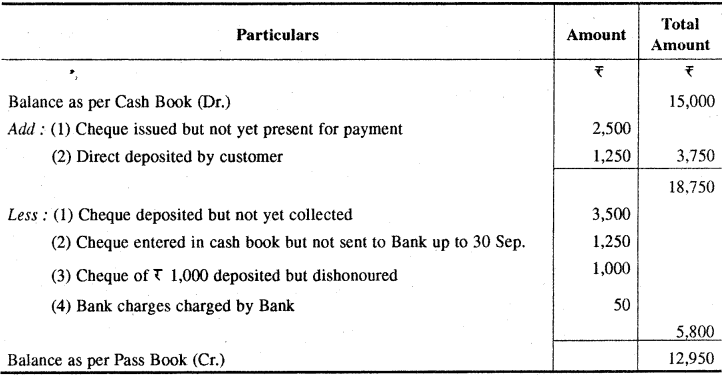 RBSE Solutions for Class 11 Accountancy Chapter 9 बैंक समाधान विवरण image - 10