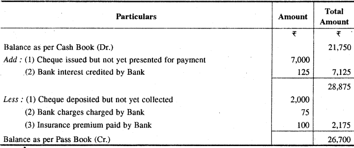 RBSE Solutions for Class 11 Accountancy Chapter 9 बैंक समाधान विवरण image - 16
