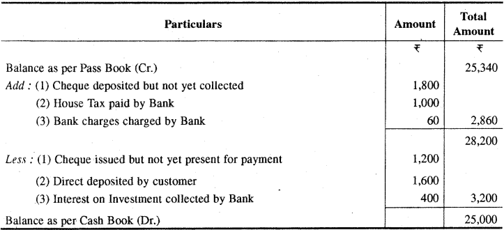 RBSE Solutions for Class 11 Accountancy Chapter 9 बैंक समाधान विवरण image - 8