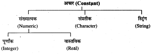 RBSE Solutions for Class 11 Computer Science Chapter 1 'सी' भाषा का परिचय image - 1