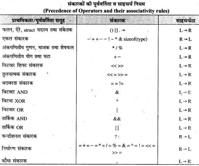 RBSE Solutions for Class 11 Computer Science Chapter 1 'सी' भाषा का परिचय image - 2