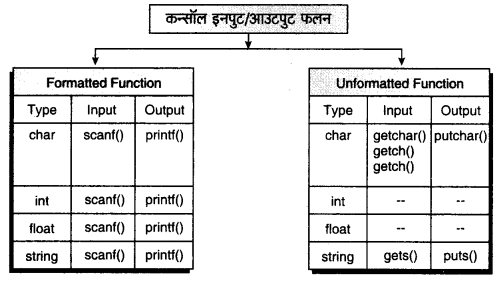 RBSE Solutions for Class 11 Computer Science Chapter 1 'सी' भाषा का परिचय image - 4