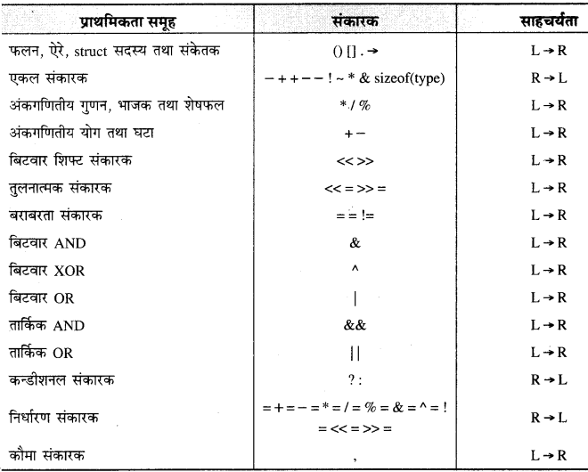 RBSE Solutions for Class 11 Computer Science Chapter 1 'सी' भाषा का परिचय image - 5