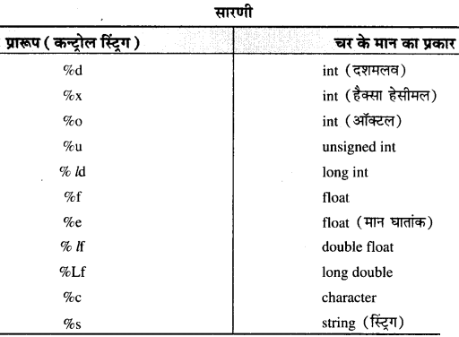 RBSE Solutions for Class 11 Computer Science Chapter 1 'सी' भाषा का परिचय image - 7