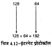 RBSE Solutions for Class 11 Computer Science Chapter 4 कम्प्यूटर नेटवर्किंग image - 13